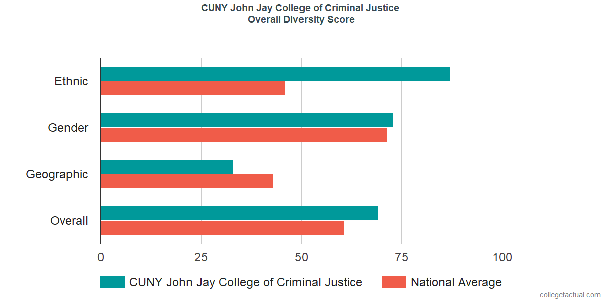 Overall Diversity at CUNY John Jay College of Criminal Justice