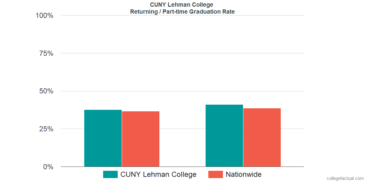 Graduation rates for returning / part-time students at CUNY Lehman College