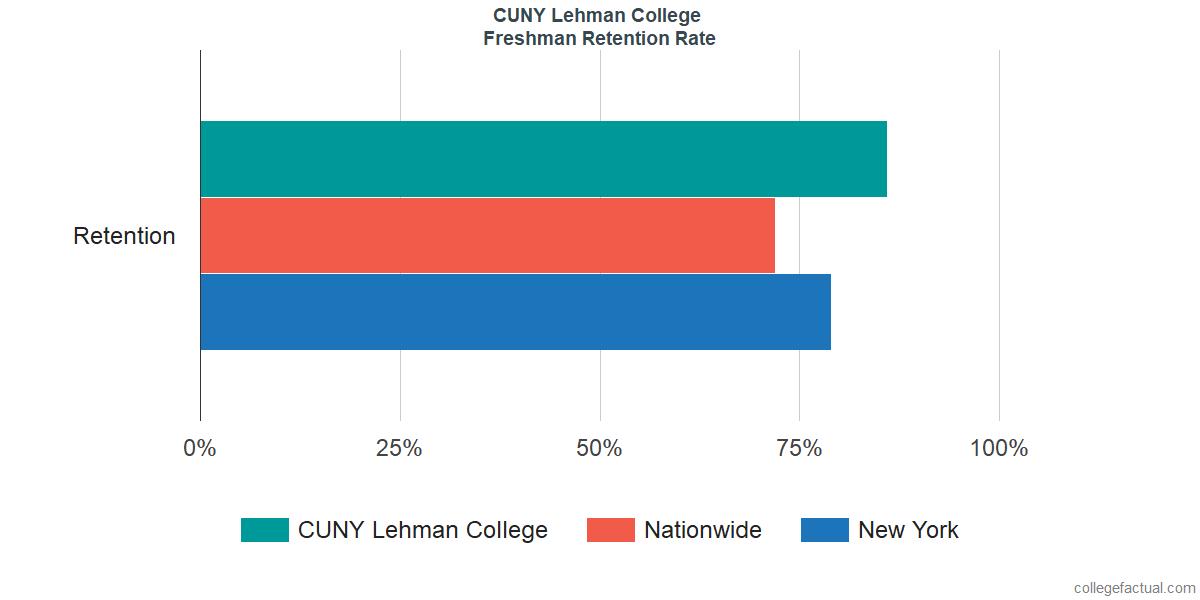 CUNY Lehman CollegeFreshman Retention Rate