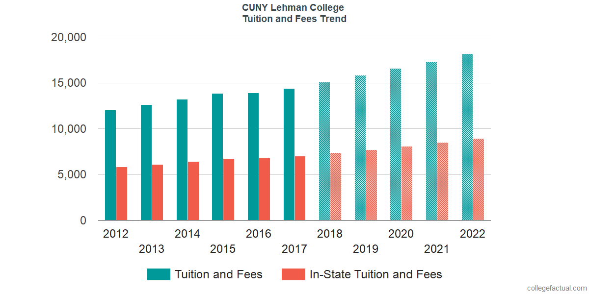 Tuition and Fees Trends at CUNY Lehman College
