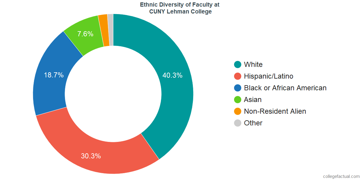 Ethnic Diversity of Faculty at CUNY Lehman College