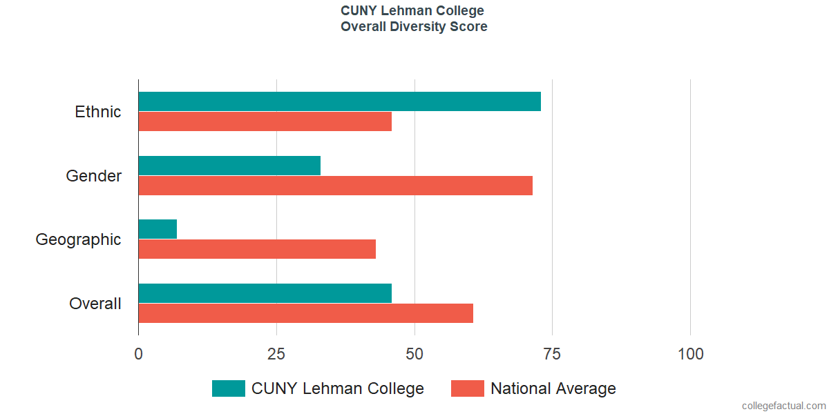 Overall Diversity at CUNY Lehman College