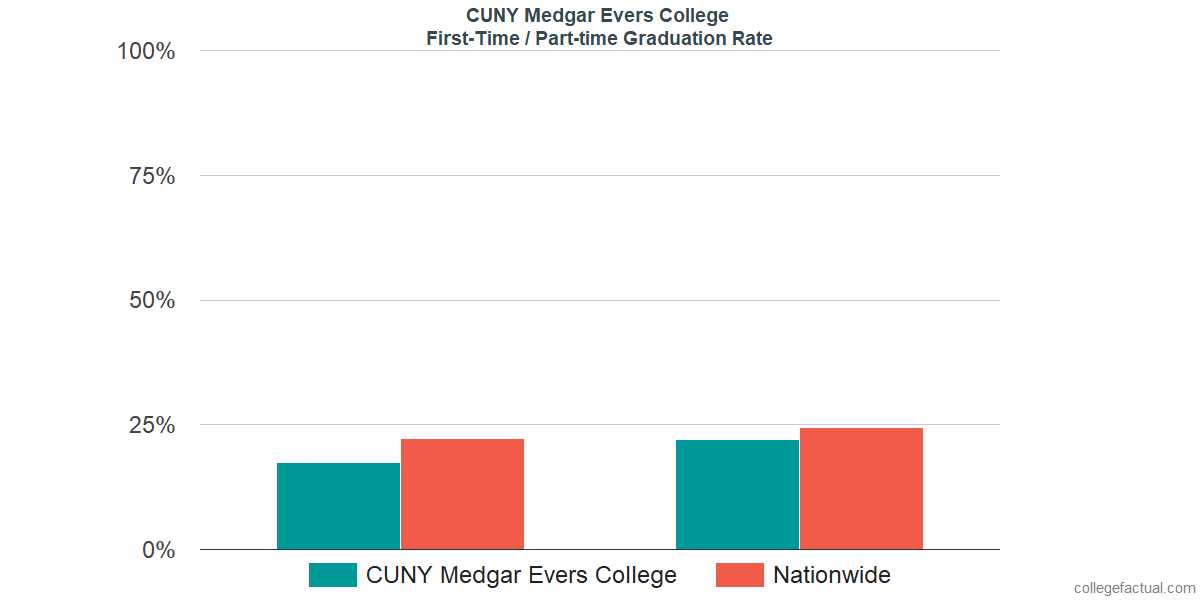 Graduation rates for first-time / part-time students at CUNY Medgar Evers College