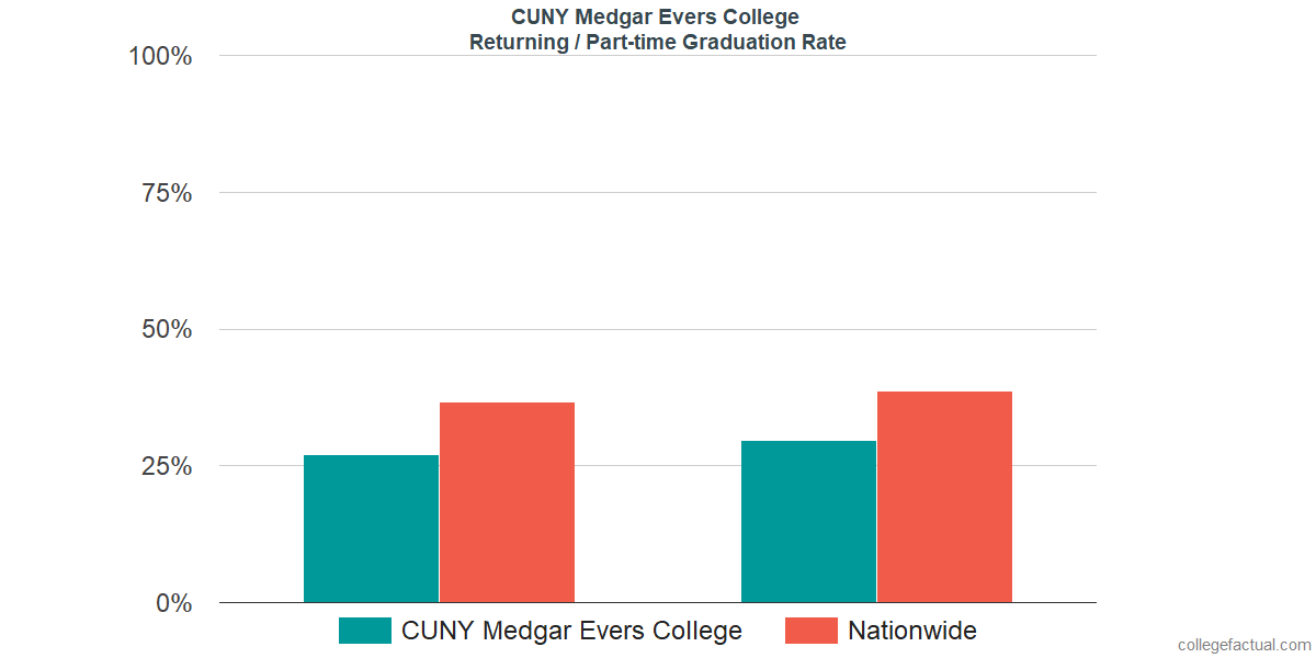 Graduation rates for returning / part-time students at CUNY Medgar Evers College