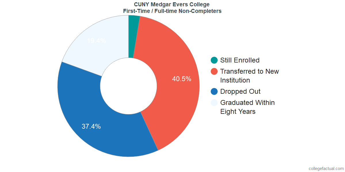 Non-completion rates for first-time / full-time students at CUNY Medgar Evers College