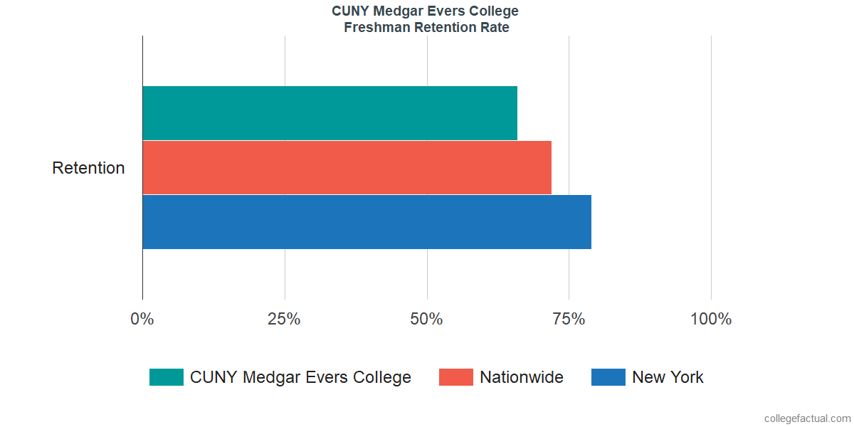 Freshman Retention Rate at CUNY Medgar Evers College