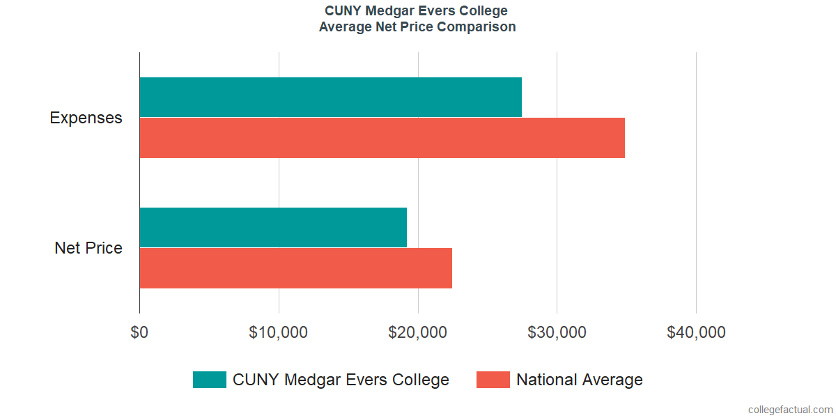 Net Price Comparisons at Medgar Evers College