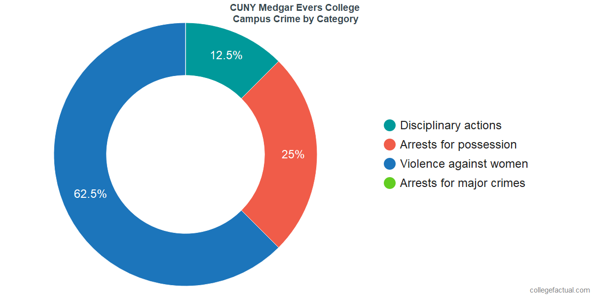On-Campus Crime and Safety Incidents at CUNY Medgar Evers College by Category