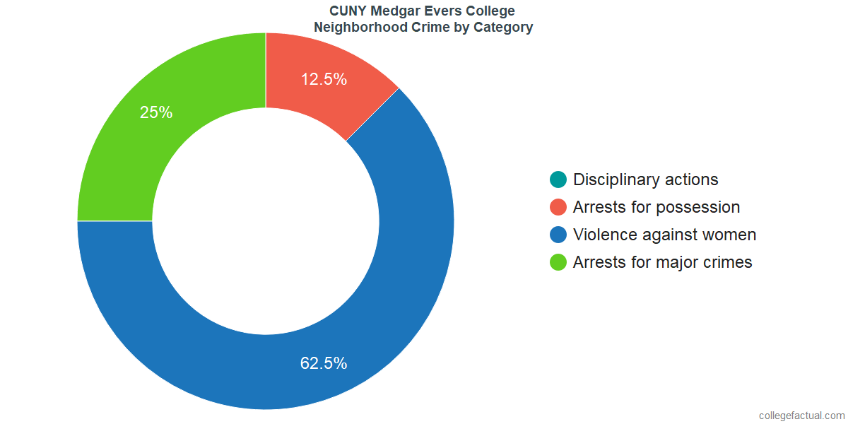 Brooklyn Neighborhood Crime and Safety Incidents at CUNY Medgar Evers College by Category