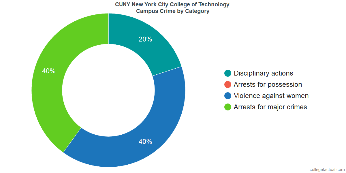 On-Campus Crime and Safety Incidents at CUNY New York City College of Technology by Category