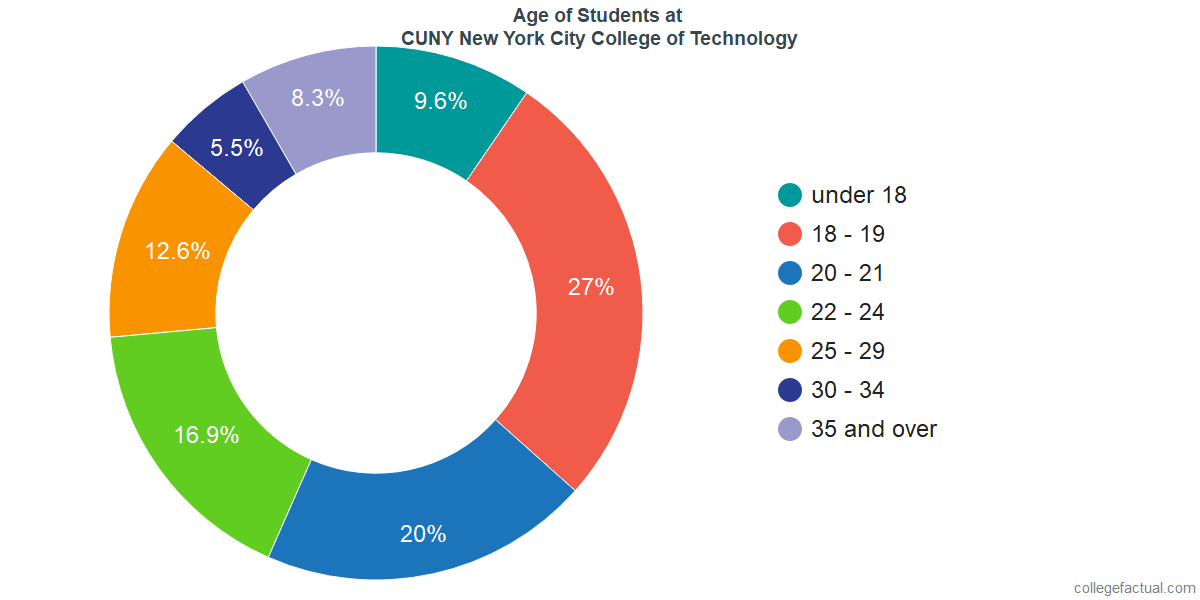 Age of Undergraduates at CUNY New York City College of Technology