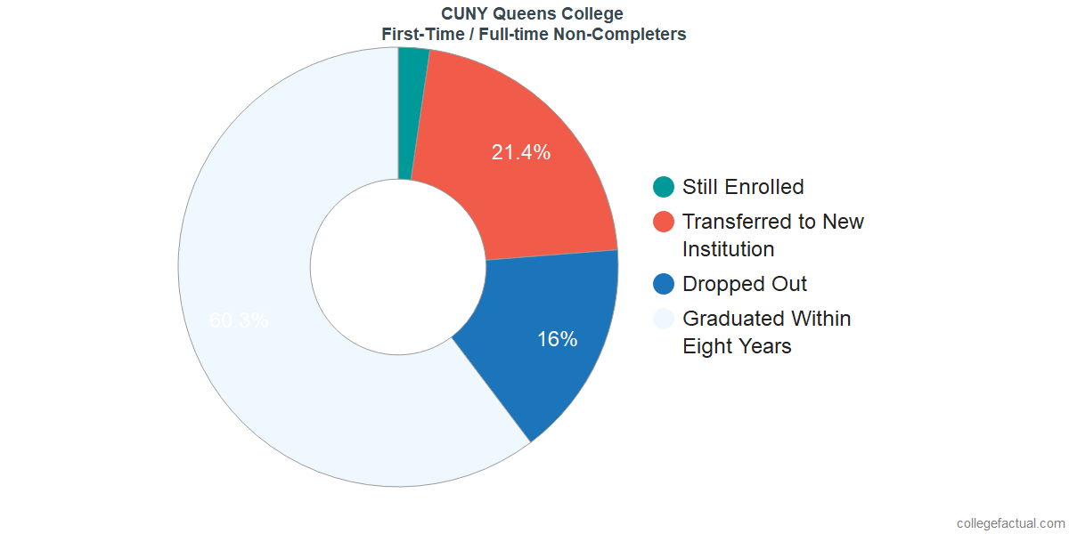 Non-completion rates for first-time / full-time students at CUNY Queens College