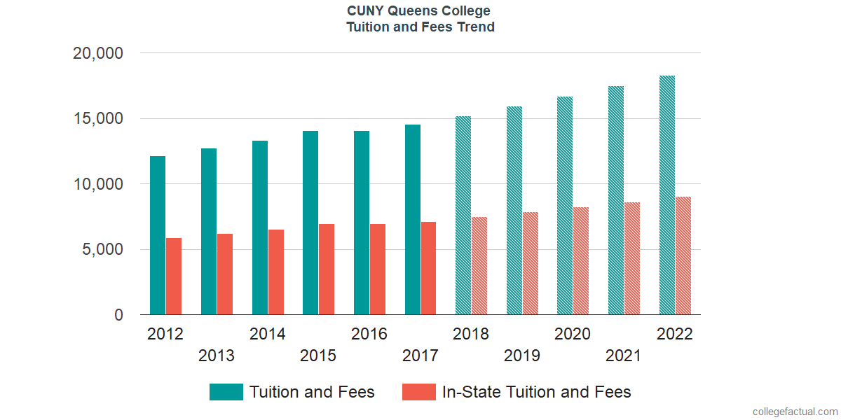 Tuition And Fees Trends At CUNY Queens College