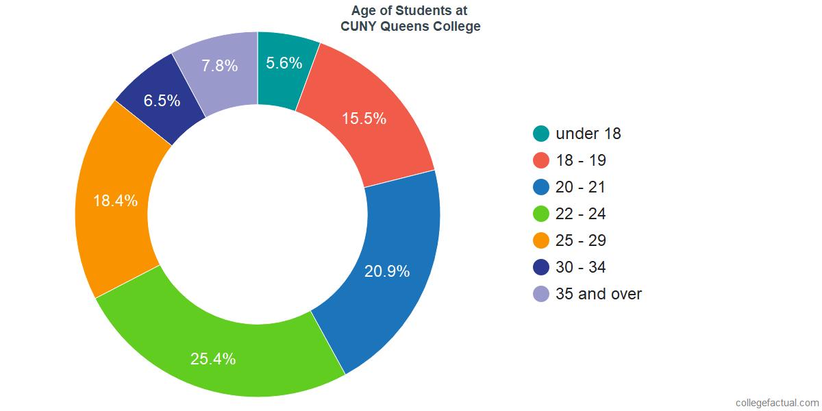 Age of Undergraduates at CUNY Queens College