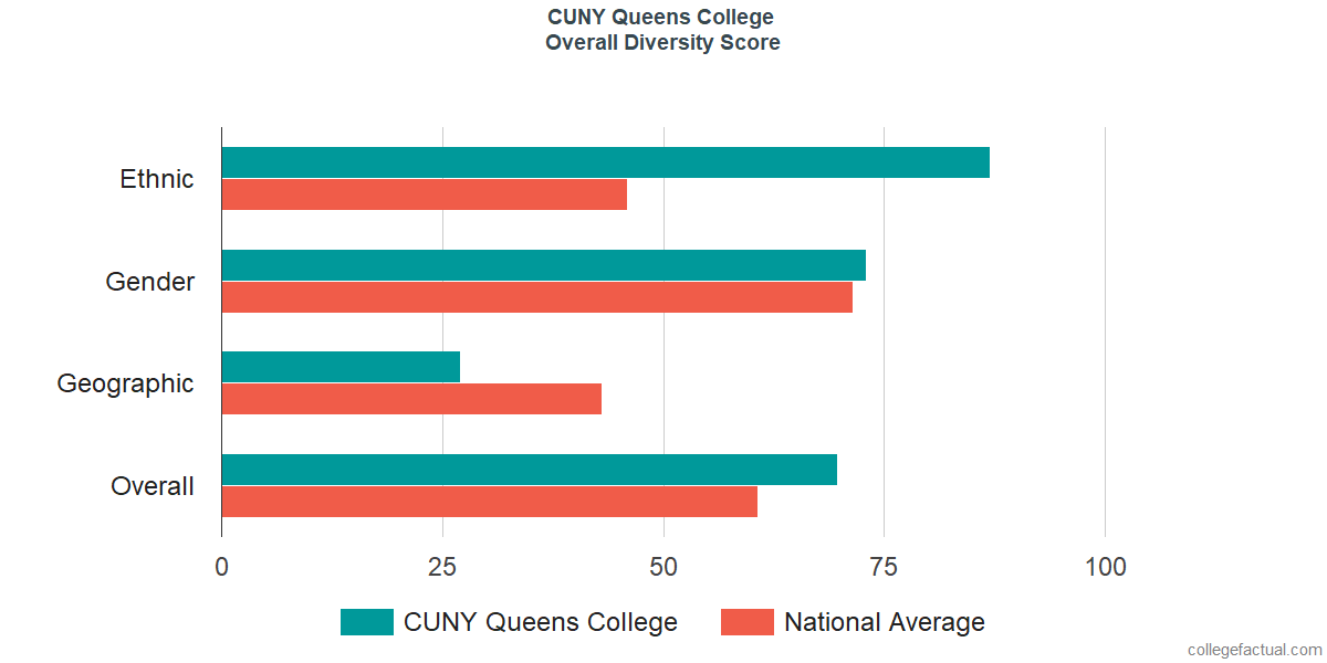 Overall Diversity At CUNY Queens College