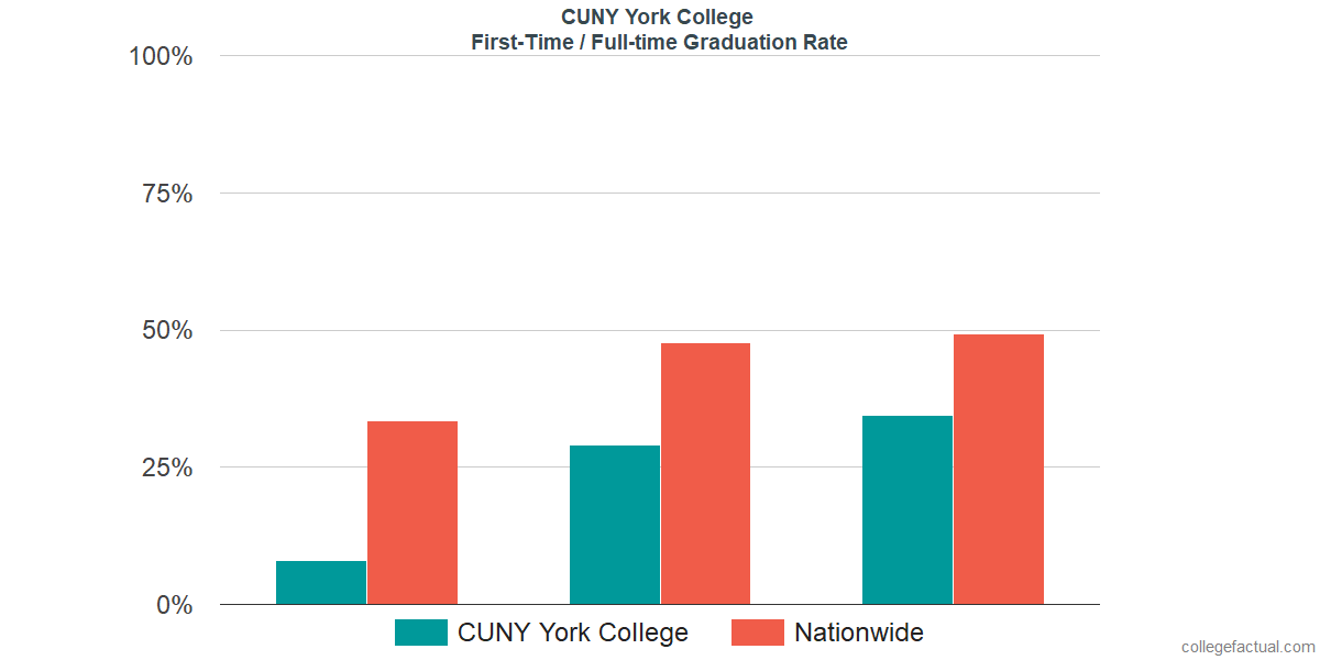 Graduation rates for first-time / full-time students at CUNY York College