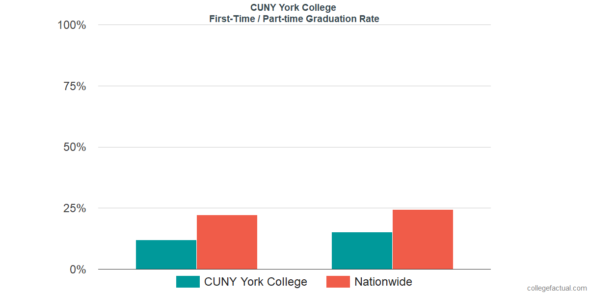 Graduation rates for first-time / part-time students at CUNY York College