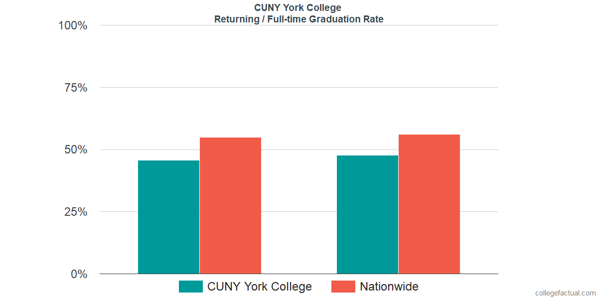 Graduation rates for returning / full-time students at CUNY York College