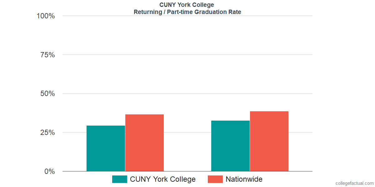 Graduation rates for returning / part-time students at CUNY York College