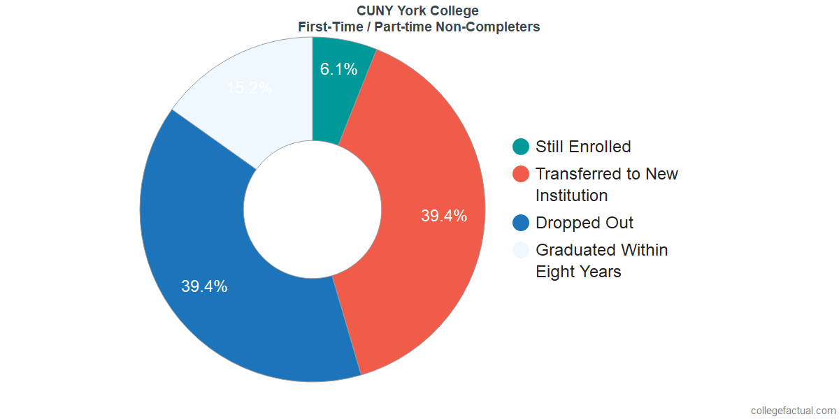 Non-completion rates for first-time / part-time students at CUNY York College