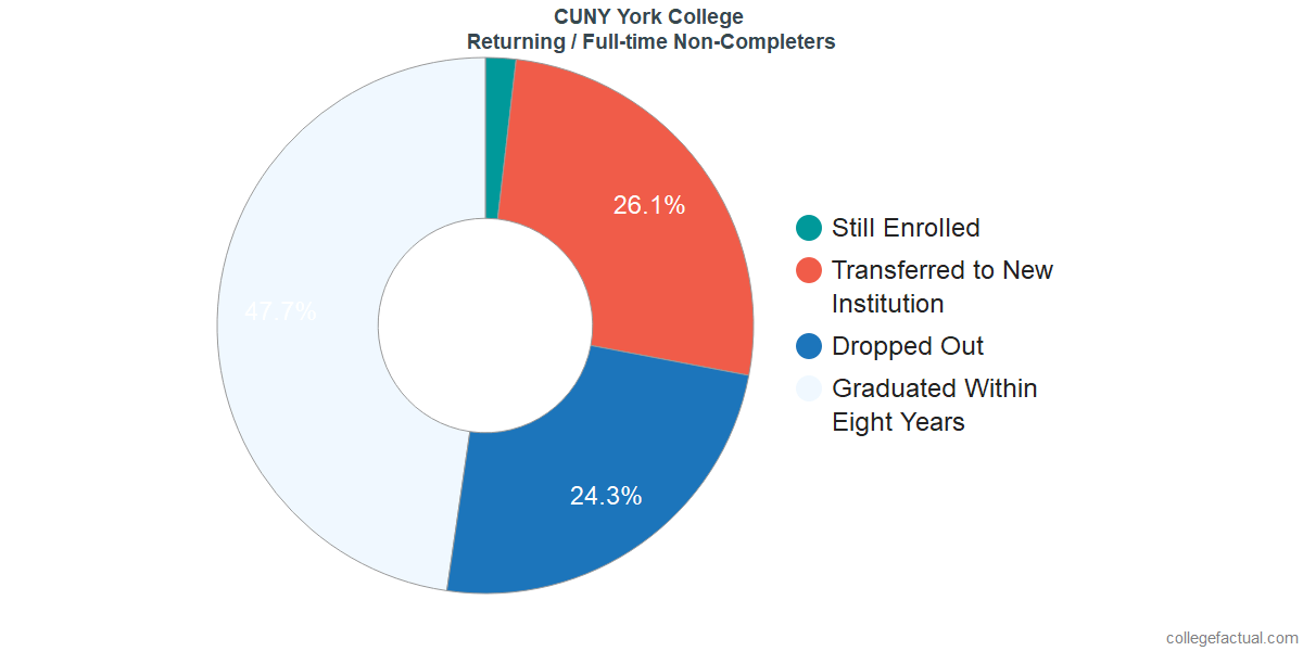 Non-completion rates for returning / full-time students at CUNY York College