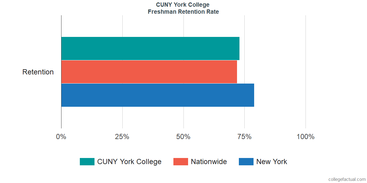 Freshman Retention Rate at CUNY York College