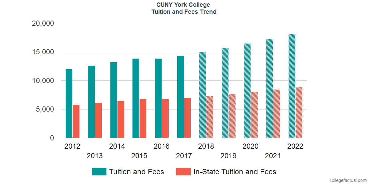 Tuition and Fees Trends at CUNY York College
