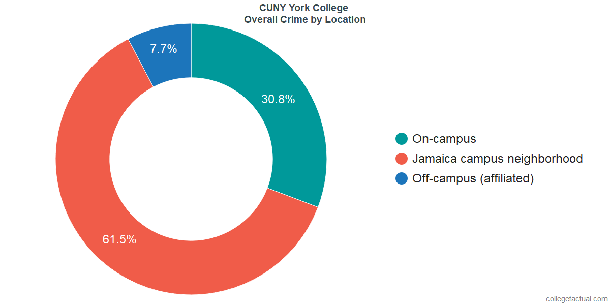 Overall Crime and Safety Incidents at CUNY York College by Location