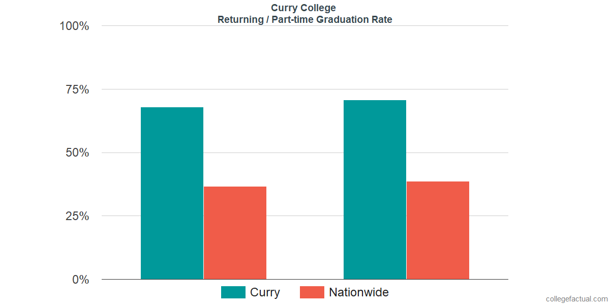 Graduation rates for returning / part-time students at Curry College