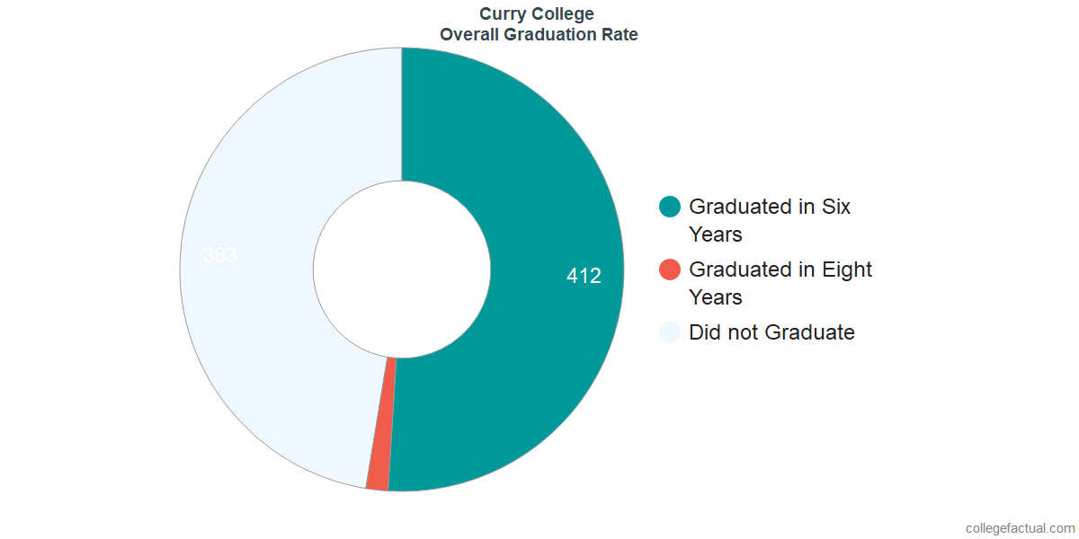 Undergraduate Graduation Rate at Curry College