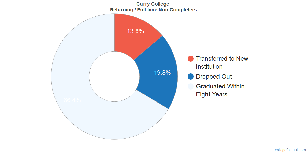 Non-completion rates for returning / full-time students at Curry College