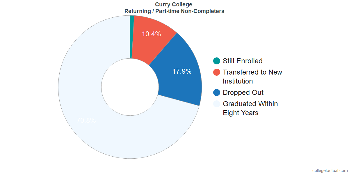 Non-completion rates for returning / part-time students at Curry College