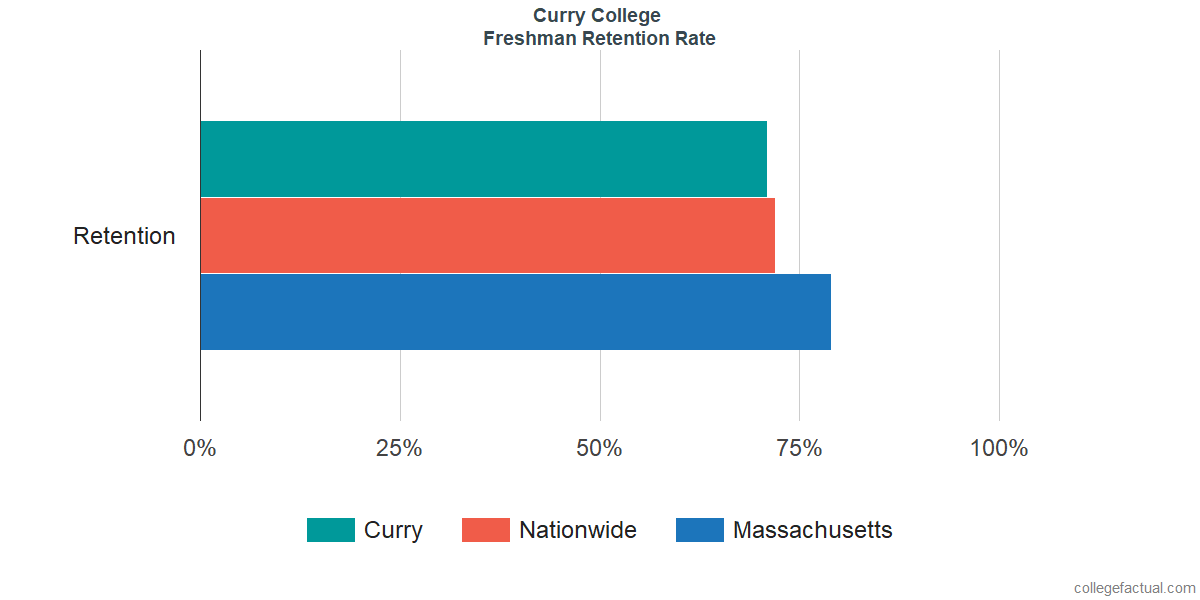 Freshman Retention Rate at Curry College