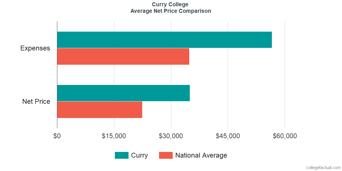 Net Price Comparisons at Curry College