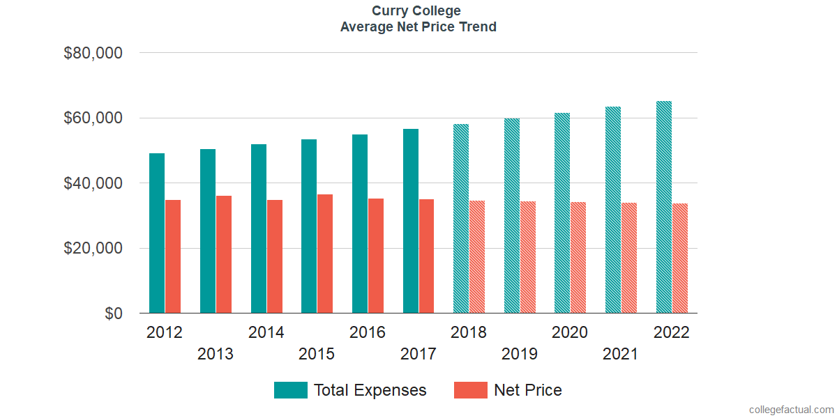 Net Price Trends at Curry College