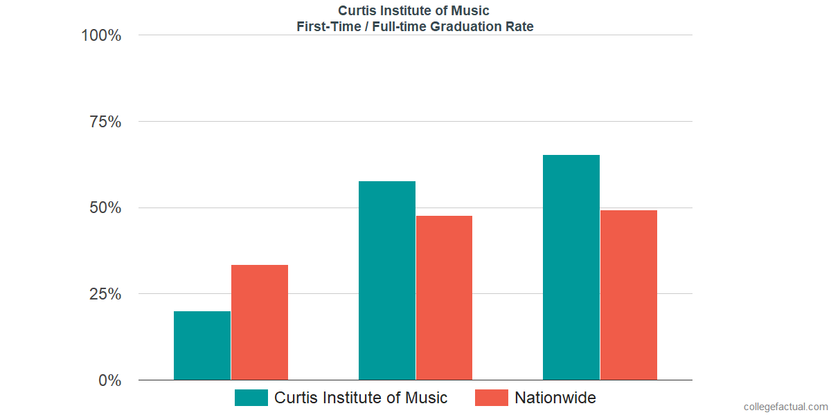 Graduation rates for first-time / full-time students at Curtis Institute of Music