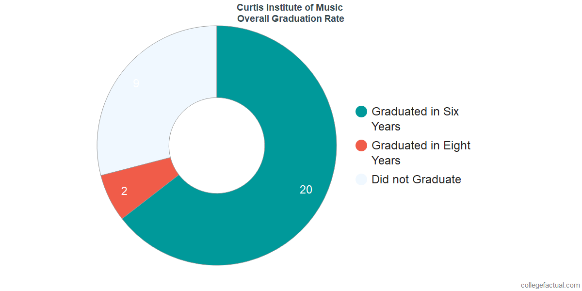 Undergraduate Graduation Rate at Curtis Institute of Music