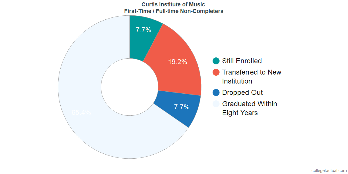 Non-completion rates for first-time / full-time students at Curtis Institute of Music