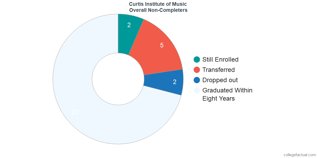 outcomes for students who failed to graduate from Curtis Institute of Music