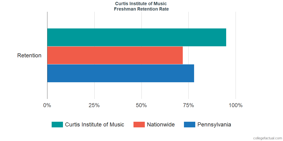 Freshman Retention Rate at Curtis Institute of Music