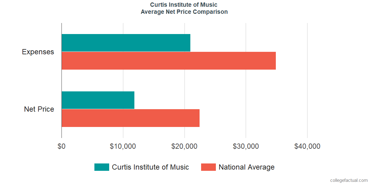 Net Price Comparisons at Curtis Institute of Music