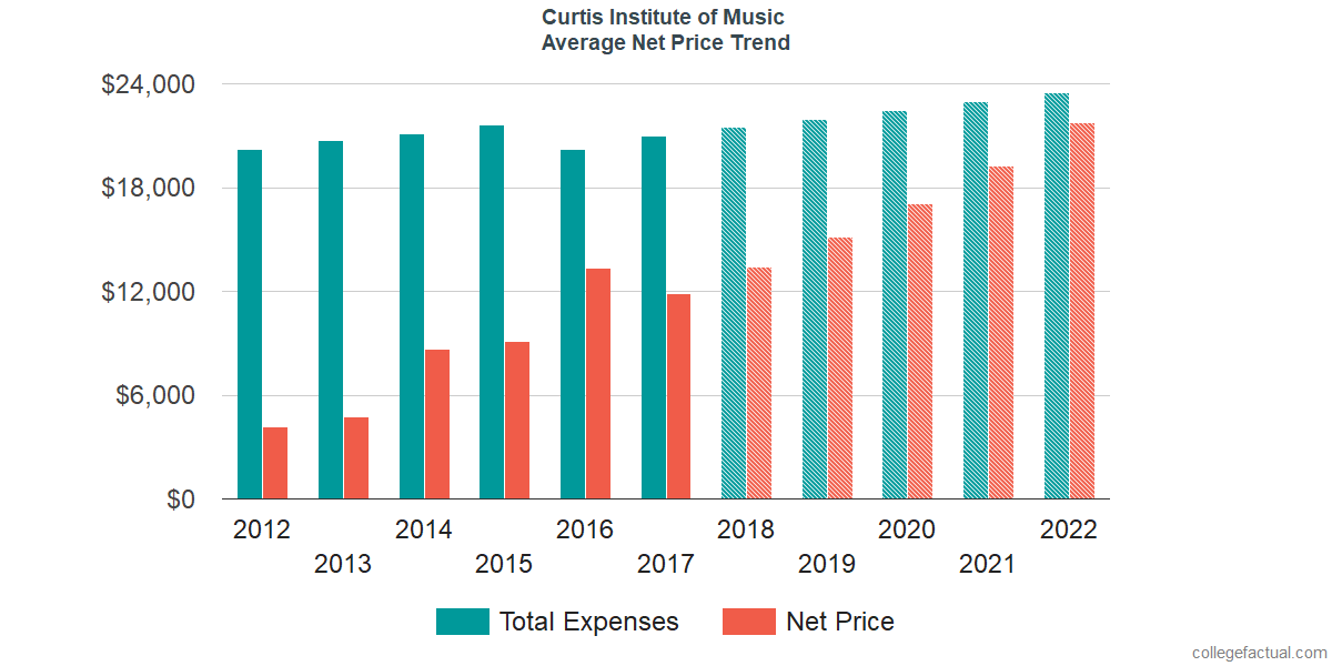 Average Net Price at Curtis Institute of Music