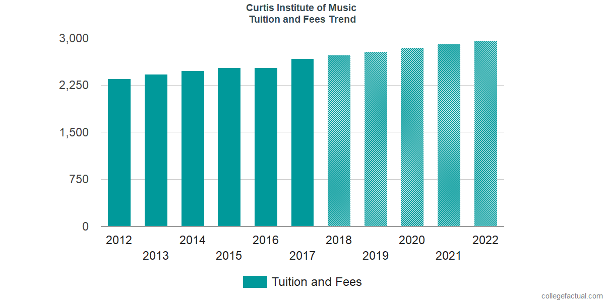 Tuition and Fees Trends at Curtis Institute of Music