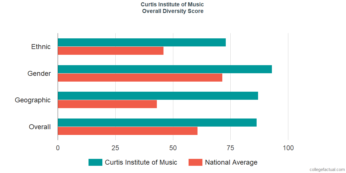 Overall Diversity at Curtis Institute of Music