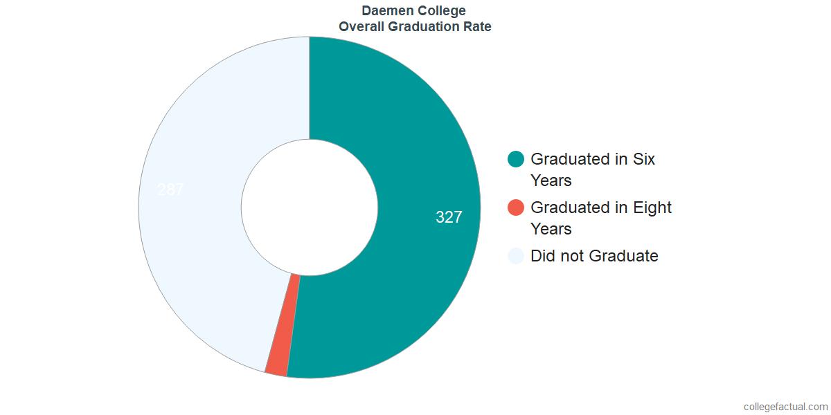 Undergraduate Graduation Rate at Daemen College