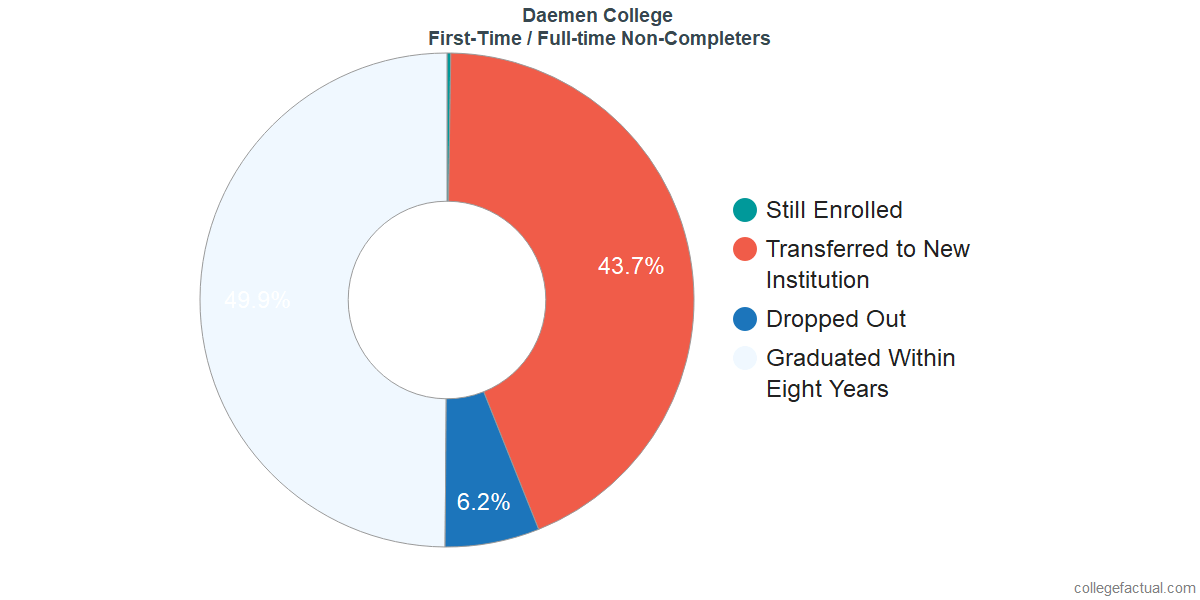 Non-completion rates for first time / full-time students at Daemen College