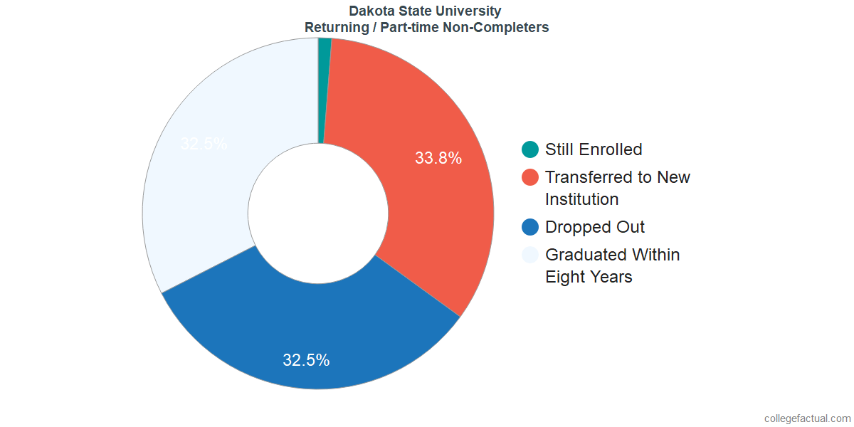 Non-completion rates for returning / part-time students at Dakota State University