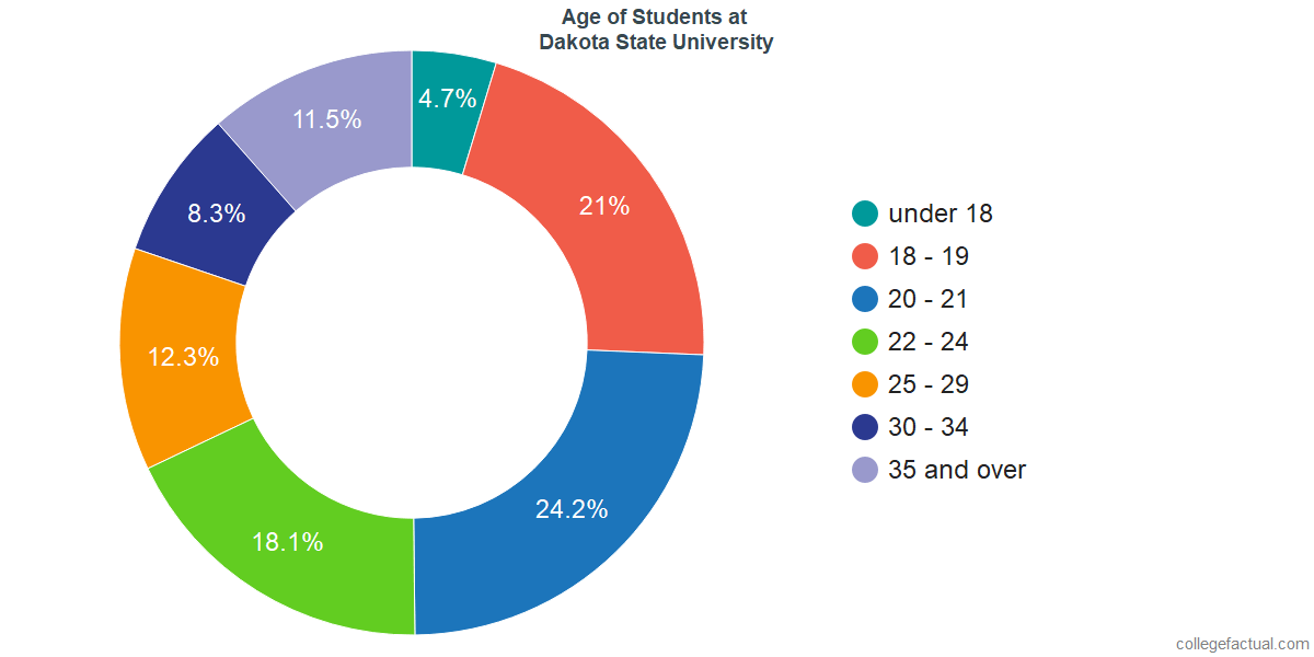 Age of Undergraduates at Dakota State University