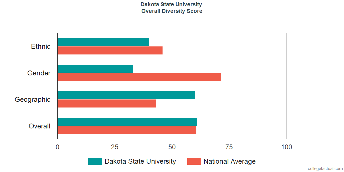 Overall Diversity at Dakota State University
