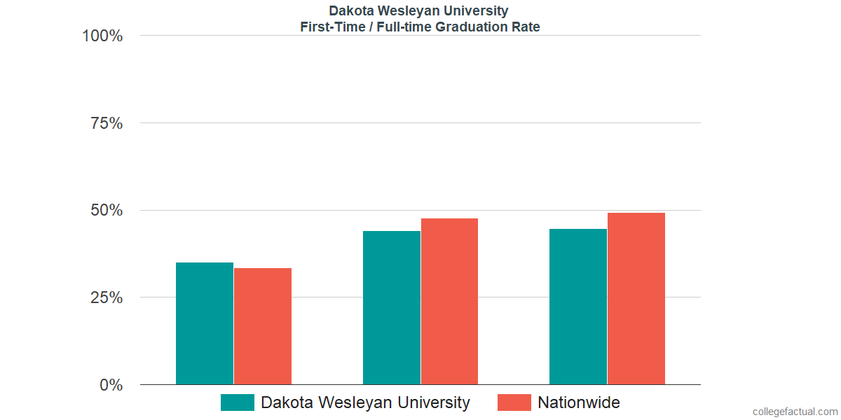 Graduation rates for first-time / full-time students at Dakota Wesleyan University